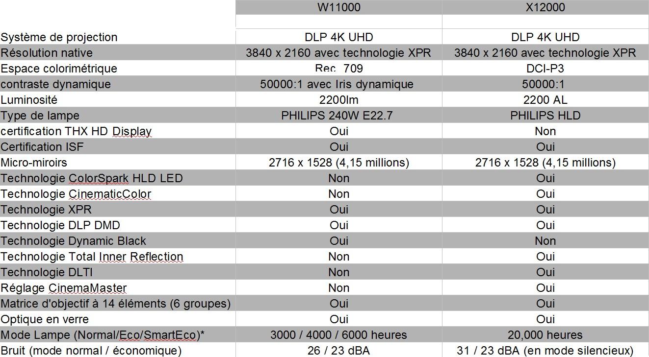 Benq X12000, projecteur UHD
