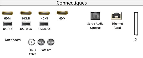 Connectiques du Samsung 55Q7F