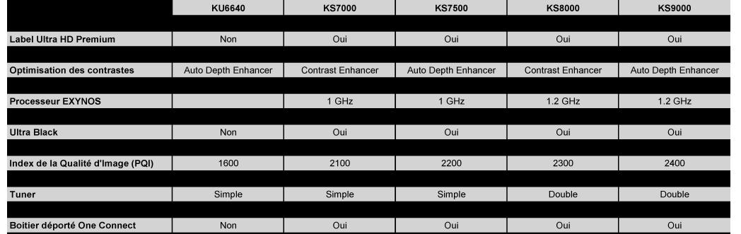 SAMSUNG UE49KS9000, Ultra Haute Définition 4K