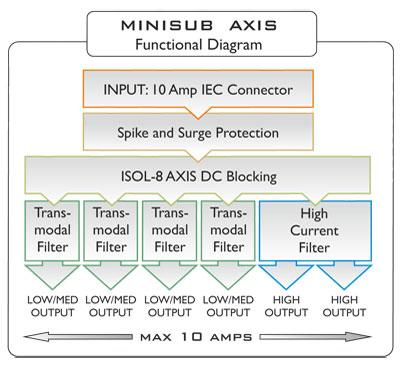 ISOL 8 MINI SUB AXIS