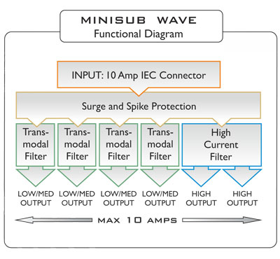 ISOL 8 MINI SUB WAVE