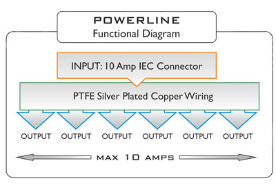 ISOL 8 POWERLINE 6 WAY