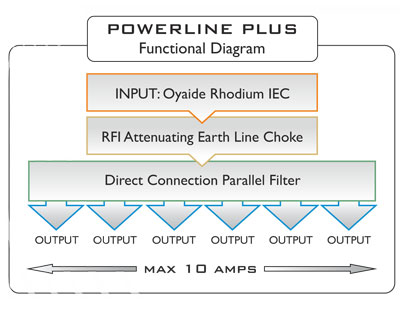 ISOL 8 POWERLINE PLUS 6 WAY