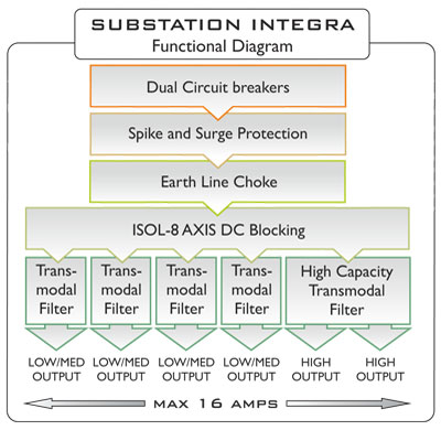 ISOL 8 SUBSTATION INTEGRA