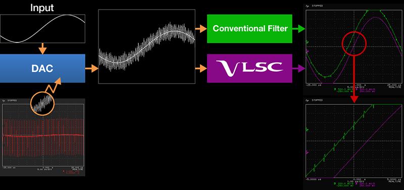 Integra DRX-R1.1, Circuit VLSC