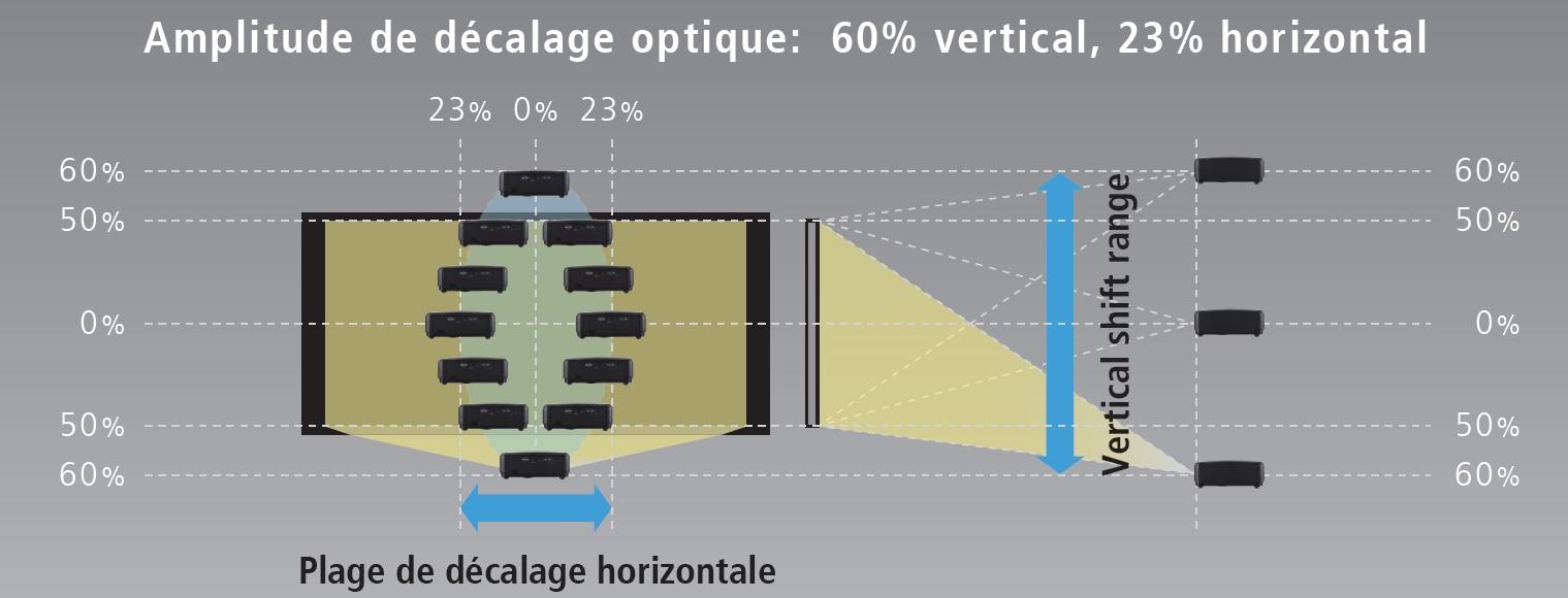 Projecteur DLP 4K,  JVC LX-UH1, Fonction de décalage optique
