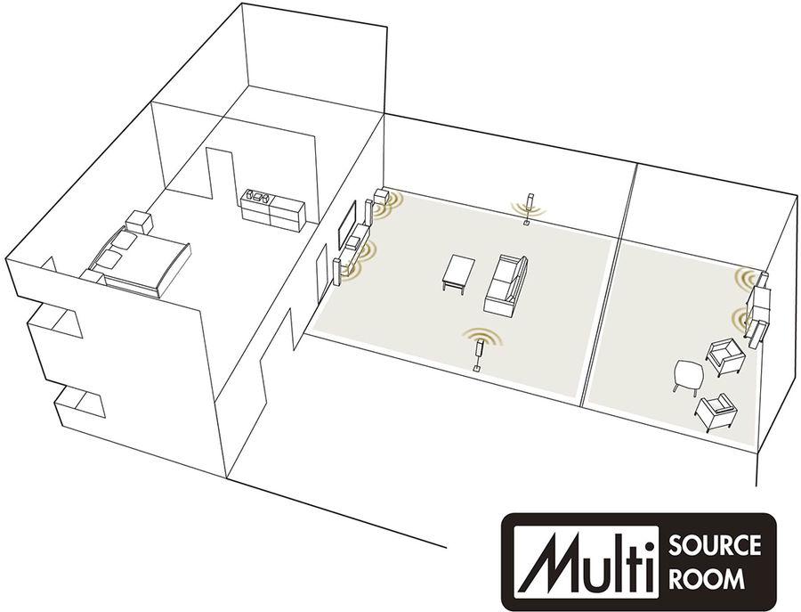 MARANTZ AV8805, multi-room
