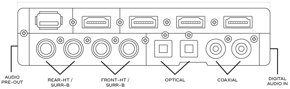 Module Dolby Atmos pour l'amplificateur NAD  T758