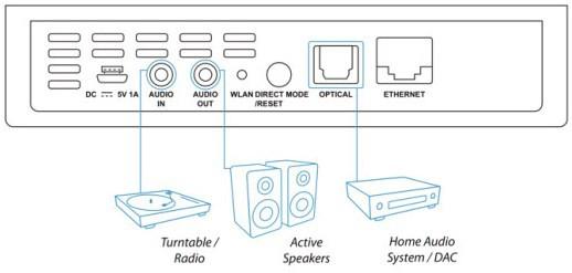 Récepteur audio sans fil streamer HD, Nuprime WR100D