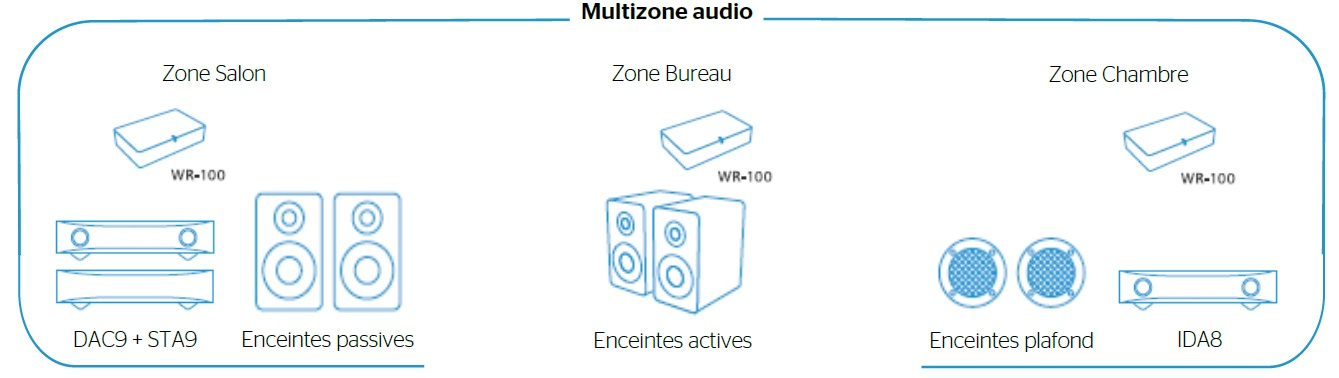 Récepteur audio sans fil streamer HD, Nuprime DStream Primo HD