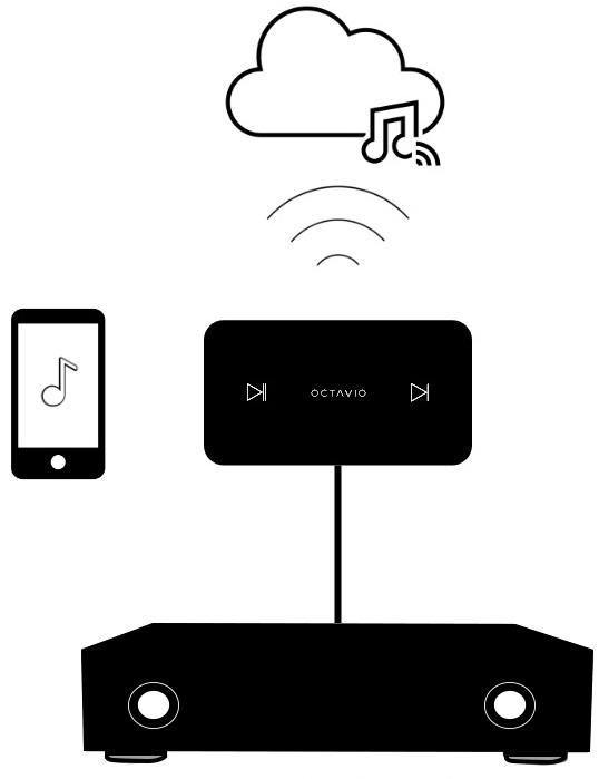 Lecteur réseau Octavio, compatible Wifi, Bluetooth et AirPlay 2
