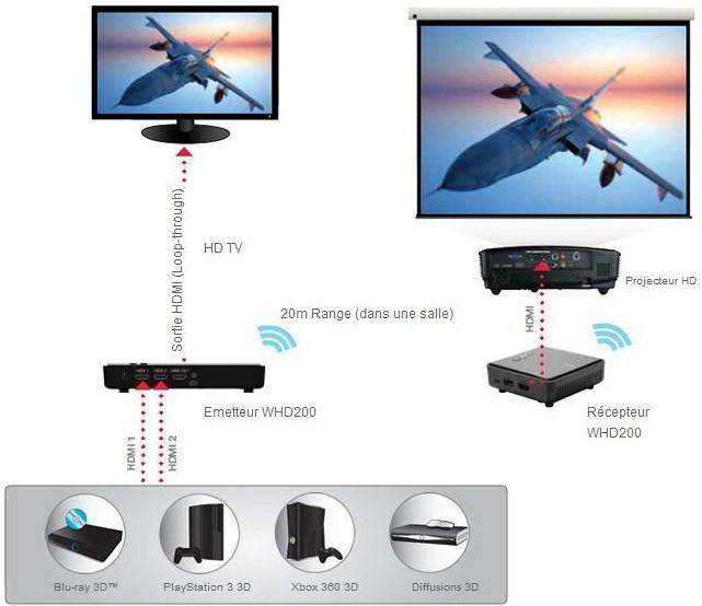 Boitier Hdmi sans fil - Full HD 3D