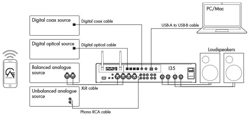Primare I35 PRISMA, amplificateur audiophile réseau