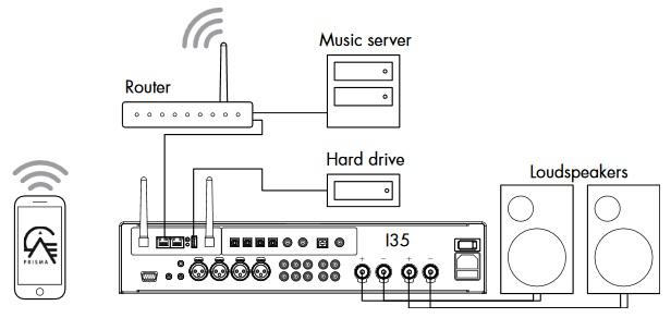 Primare I35 PRISMA, Amplificateur connecté, convertisseur 384 kHz