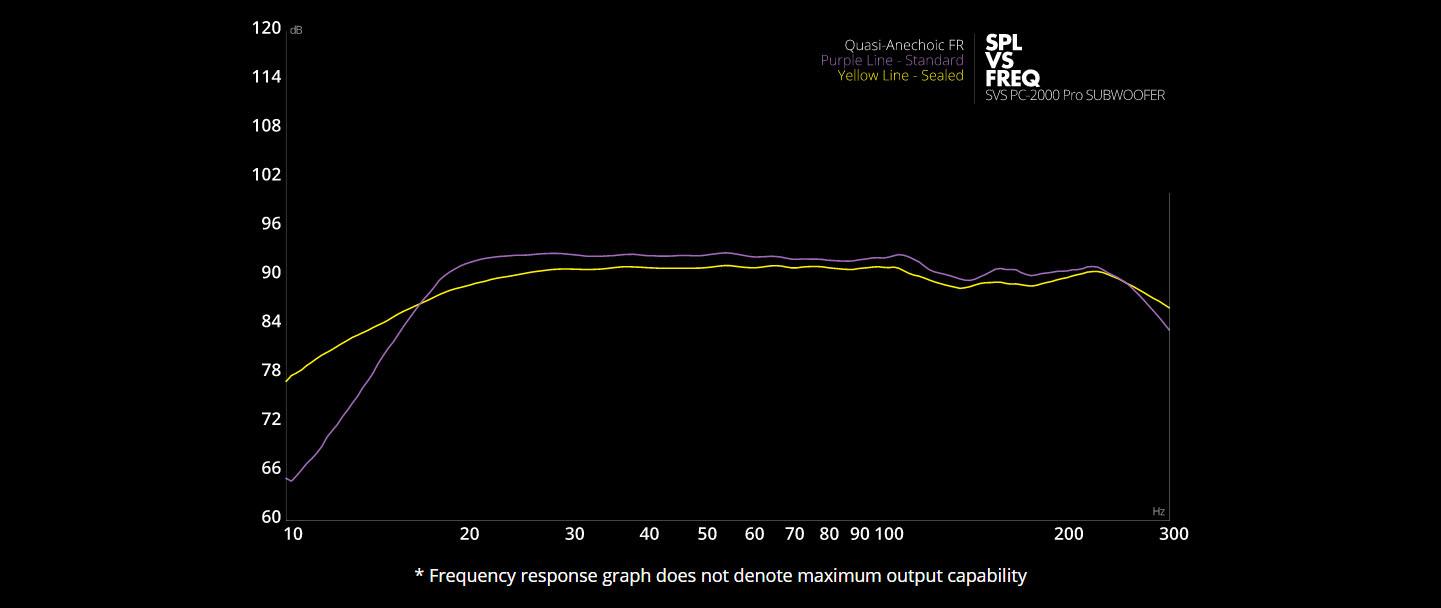 Courbe de réponse en fréquence du caisson de basses SVS PC-2000-PRO