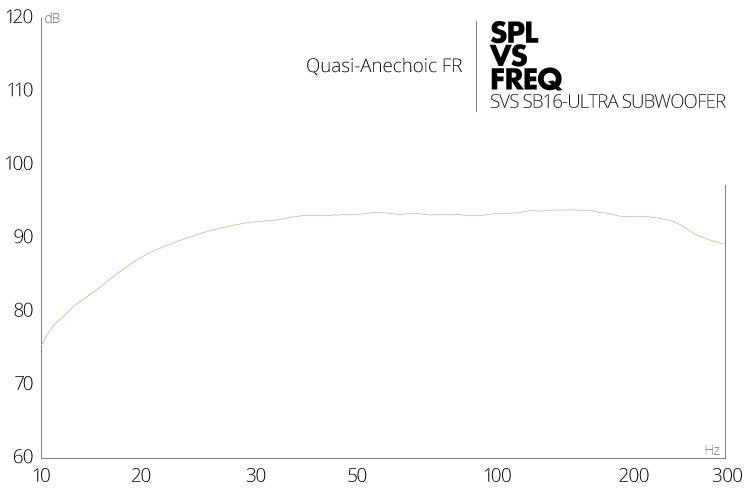 Courbe de réponse en fréquence du subwoofer SB16-Ultra