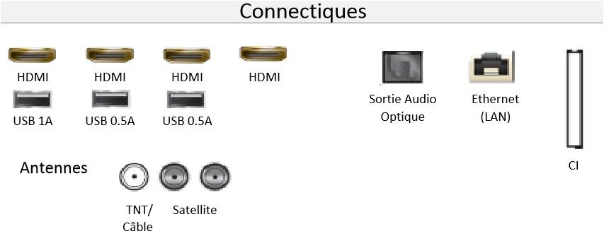 Connectiques du Samsung 65Q7F