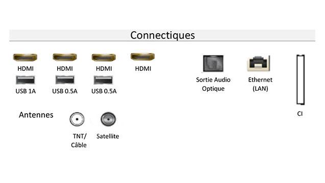 Connectiques du Samsung 55Q8C 2018