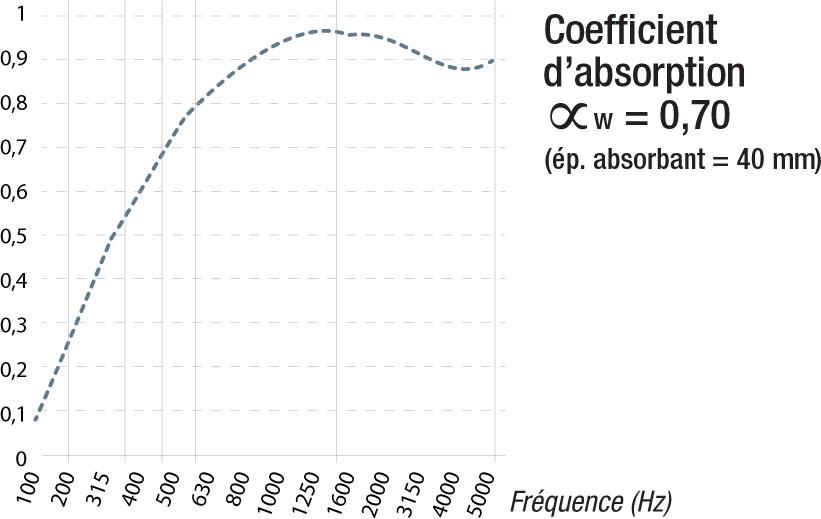 coefficient absorption panneau acoustique