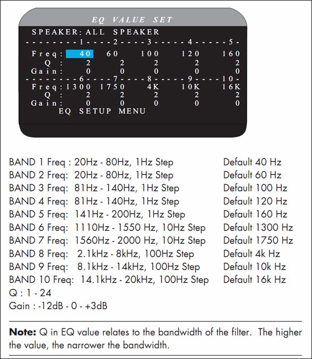 Processeur A/V - 2 sorties HDMI 1.4 - Multizone
