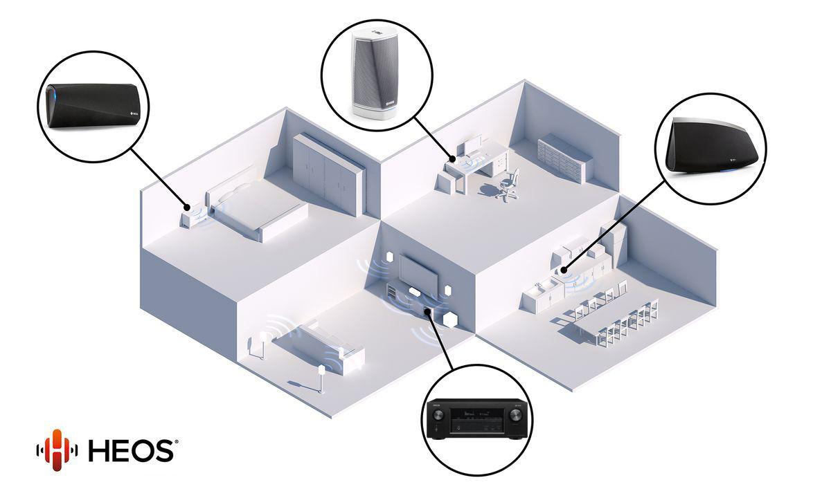 Denon AVR-X2400H, multiroom HEOS intégrée
