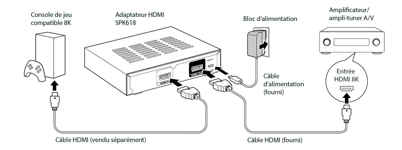 Branchements adaptateur HDMI 2.1 SPK618