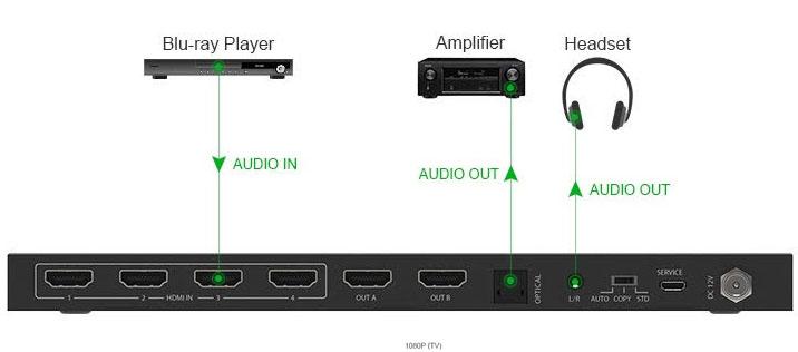 Extraction audio de la matrice HDMI HDR-MA42