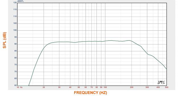 Courbes acoustiques du SVS PB-1000