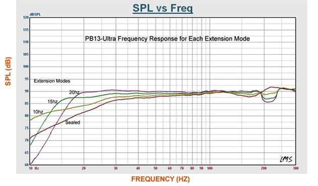 Courbes acoustiques du SVS PB13-Ultra