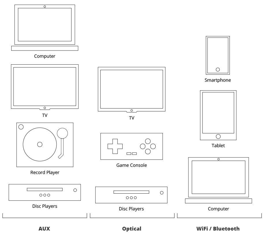 SVS Prime Wireless, connexions sans fil et filaires de toutes les sources