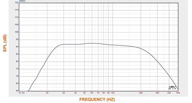 Courbes acoustiques du SVS SB-1000