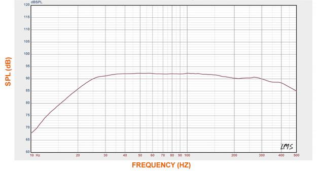 Courbes acoustiques du SVS SB13-Ultra
